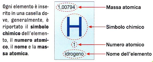 Quiz lattuale tavola periodica degli elementi detta anche tavola di mendeleev classifica tutti gli elementi in ordina di numero crescente urtaz Images