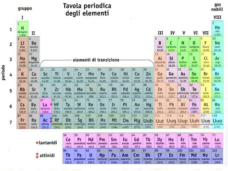 Quiz - Tavola periodica di mendeleev ...